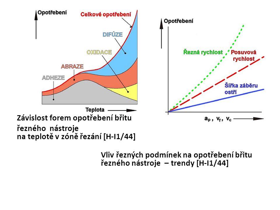 Závislost forem opotřebení břitu řezného nástroje na teplotě v zóně řezání [H-I1/44] Vliv řezných podmínek na opotřebení břitu řezného nástroje – trendy [H-I1/44]